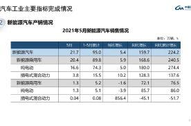 5月汽车销量下滑3%,新能源汽车却暴涨160%