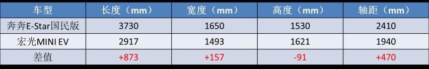 """比宏光MINI更""""划算"""",本该稳赢的长安,为啥输给了五菱?"""