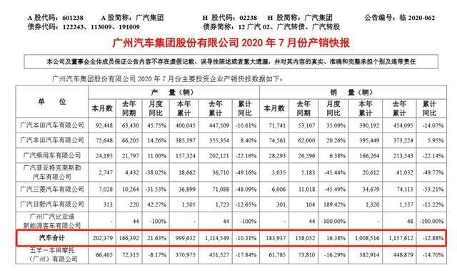 """广汽集团前7月累计销量100万辆,新能源成""""优等生"""""""