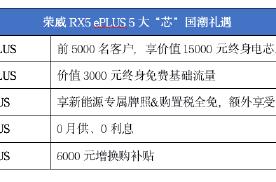 荣威RX5 ePLUS上市 搭载领先3.0T绿色澎湃动力