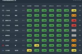 中保研36款新车安全碰撞成绩分析:丰田表现最佳,国产两极分化
