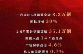 一汽丰田乘风破浪,上半年销量35.1万辆、增幅跑赢大盘!