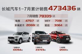 皮卡销量同比大涨156%,长城汽车7月销售78,339辆