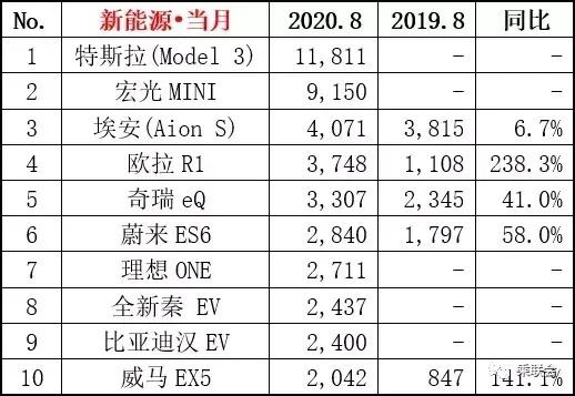 特斯拉Model 3已降至24.99万,比亚迪汉还玩产能不足