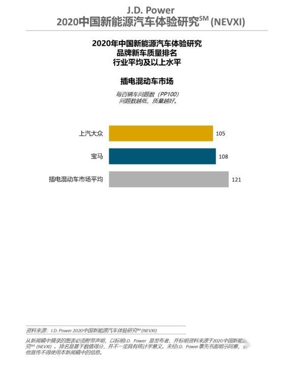 J.D. Power 2020中国新能源汽车体验研究(NEVXI)插电混动细分市场品牌新车质量排名