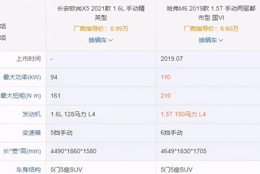 预售6.99万起的长安欧尚X5真有那么好?