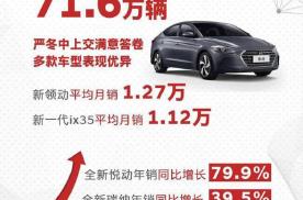 """向""""技术""""蜕变!这波操作能否令北京现代2020年重回百万销量"""