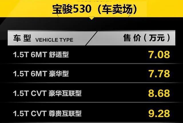 降价求量,宝骏530/宝骏510官宣降价,硬刚哈弗H6/哈弗M6