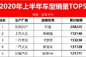 上半年车型销量TOP5:中国品牌仅一款,也是当中唯一的SUV
