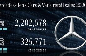 11.7%+35.7% 数读奔驰2020中国77.4万台销量