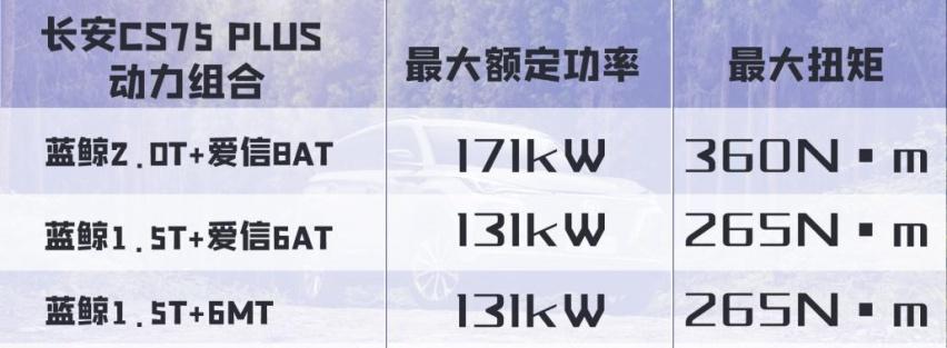 单车销量20万,蓝鲸动力加持,长安CS75 PLUS无惧挑战