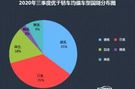 您的爱车上榜了么?快来看2020前三季度的热销投诉销量比
