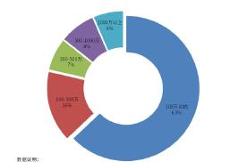 高考后迎来驾考大军!驾培企业共6.1万家,广东占比29.2%