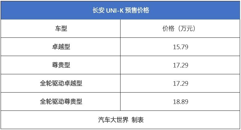 起步即高端 长安UNI-K开启预售15.79万元起
