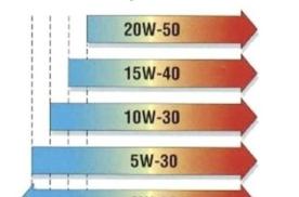 原厂要求5W40,换成全合成5W30,这些毁车的行为你也有