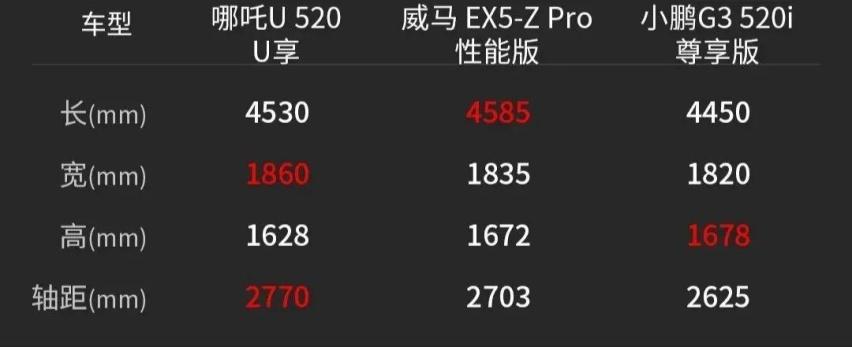 外在到内涵,哪吒U、威马EX5-Z、小鹏G3三强PK谁更强?
