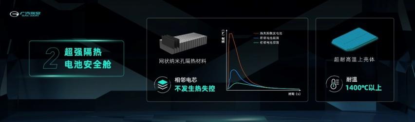 """相比比亚迪刀片电池 广汽埃安""""弹匣电池""""到底有何不同?"""