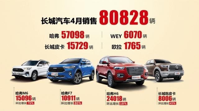 3款SUV销量破万,长城4月销量全面开花