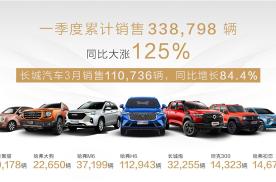 长城汽车2021年一季度销售近34万辆,同比劲涨125%