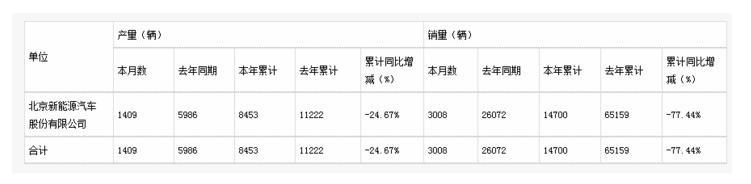 """头部车企""""陷落"""",6月销量暴跌近9成,还能追上比亚迪吗?"""
