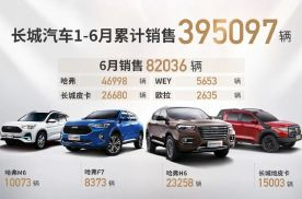 上半年销量39.5万辆!长城汽车连续4个月环比增长 强势上扬