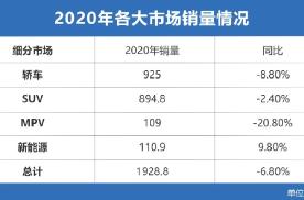 北汽新能源2020年销量直降8成!走高端路线还有用吗?
