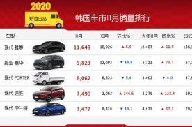 【韩系动向226】韩国11月车市销量排行,SUV全新途胜大卖
