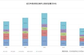 五年投诉数据研究表明:车内空气质量关注度趋势明显