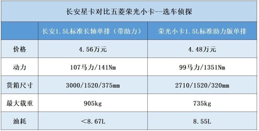 长安星卡对比五菱荣光小卡,拉货选承载式还是非承载式车身