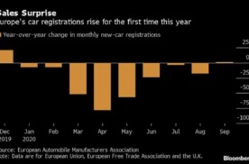 欧洲车市迎来今年首月正增长,电动车功不可没