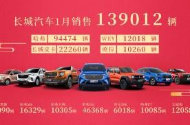 同比劲增73%!长城汽车1月销量近14万辆迎开门红