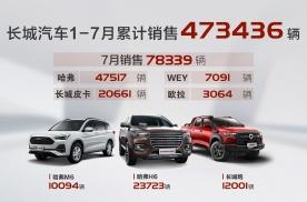 同比大涨30%!长城汽车7月销售78,339辆,新平台车型赢