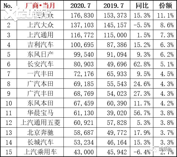 7月厂商销量榜:吉利、长安排名靠前,前十日系占了一半