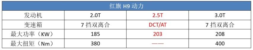 销量超过凯迪拉克CT6,逼近沃尔沃S90,红旗H9算成功吗?