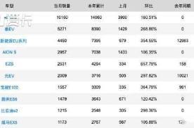 3月份特斯拉单月销量破万,给中国车企哪些启示?