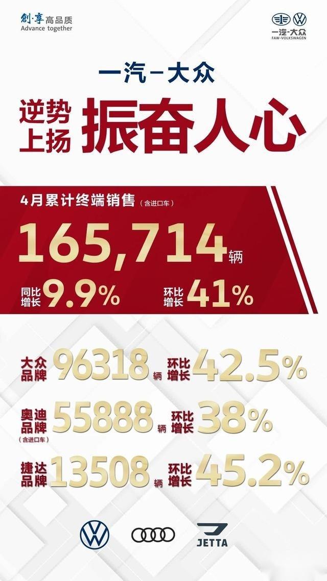 一汽-大众4月销量16.6万辆 同比增长9.9%