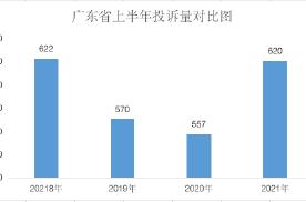 广东2021上半年汽车投诉:投诉处理效率加快,车主满意度提高