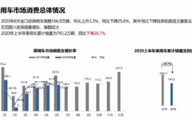 6月全口径乘用车销量166万辆,环比上升3.3%