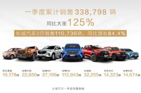 销量大涨125%!长城汽车一季度销量超33万辆