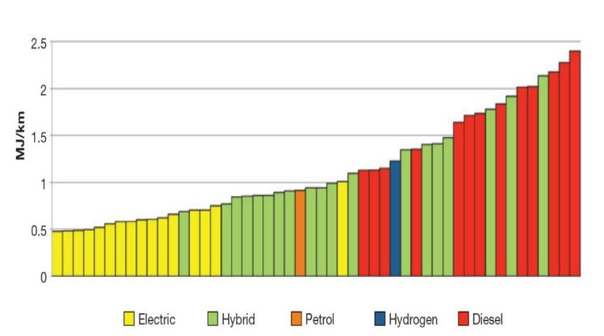 增程式电动对比混合动力,能耗方面哪种花费更少