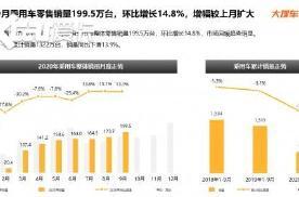 """大搜车智云:""""金九""""全国卖出200万台车 同比环比均高增长"""