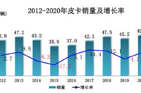 49万辆!2020年皮卡销量同比增长8.6%