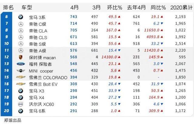 《韩系动向105》4月份韩国进口车销量排行,特斯拉只卖5辆?
