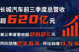 三季度营收、净利润双增长!长城汽车前三季度营收超620亿元