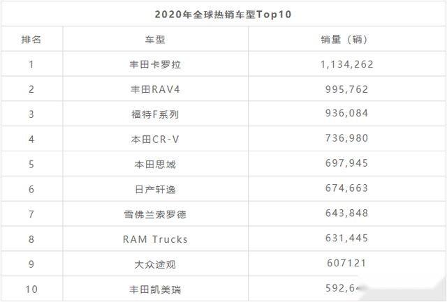 畅销车型排行榜_大调整!7月轿车/SUV/MPV畅销车型排行榜