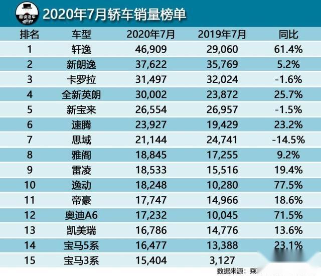 7月汽车综合销量排行榜前15,SUV领域最大看点,长安CS75有望夺冠