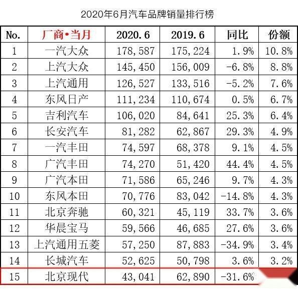 《韩系动向143》北京现代成下跌最大合资品牌,能借索纳塔翻身?