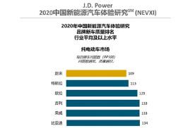 中国纯电动汽车质量排行发布,蔚来反超特斯拉成行业第一