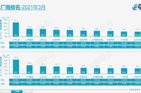 3月车企销量前十名盘点 自主3强入榜 长安汽车领跑