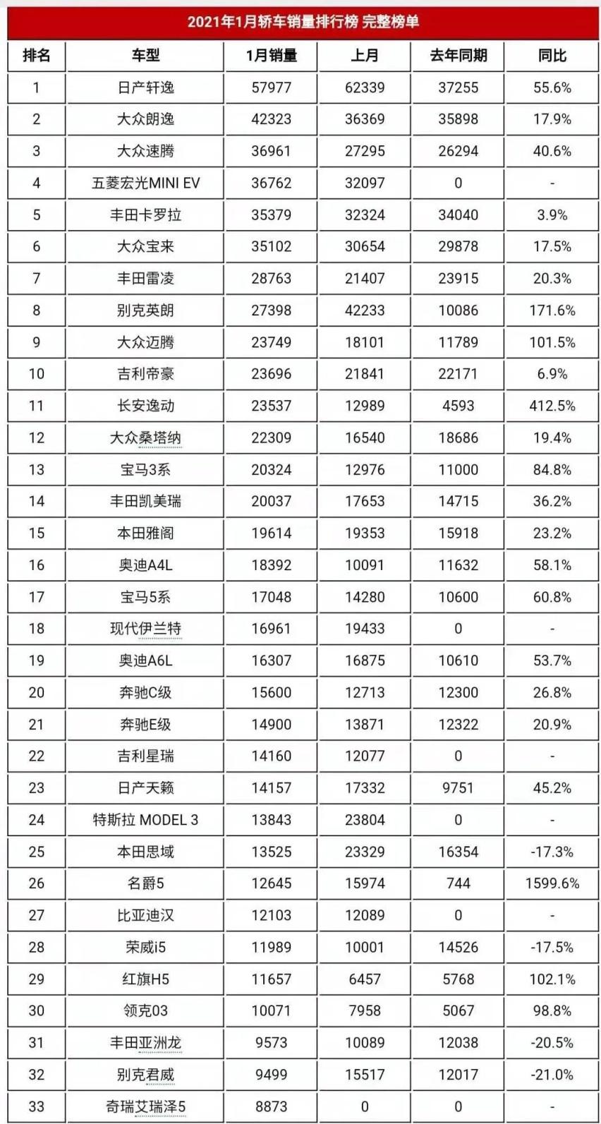 1月轿车销量排行榜完整版(187款)你喜欢的轿车排第几名呢?